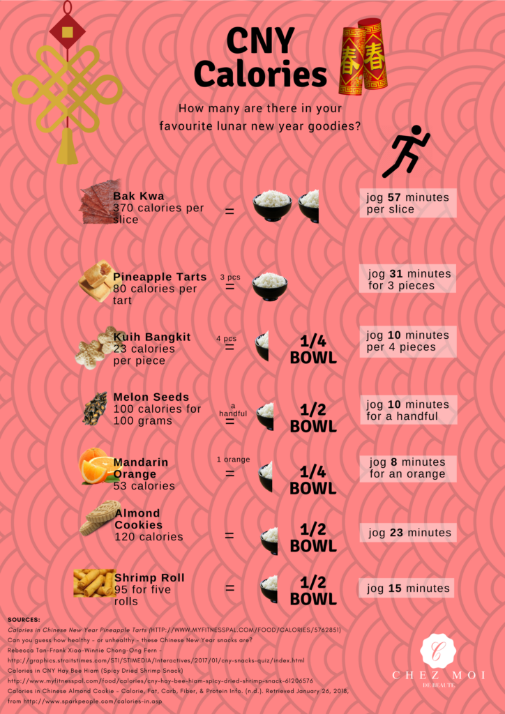 CHINESE NEW YEAR CALORIES